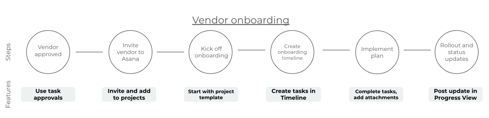 GRAPHIC of the process vendor onboarding can follow in Asana from start to finish