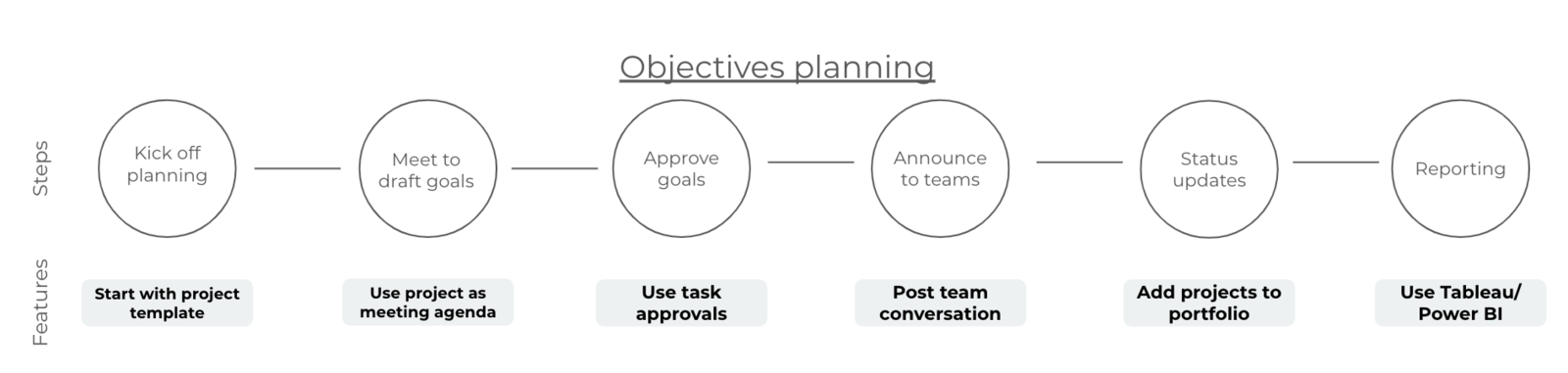 GRAPHIC of the process team or company objectives can follow in Asana from start to finish