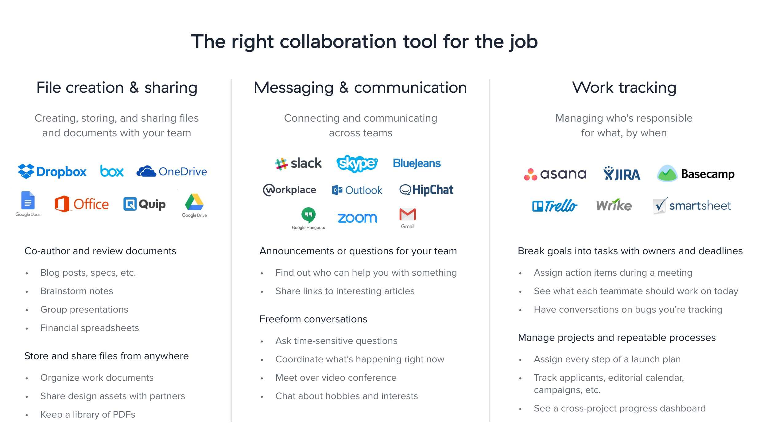 Where Asana fits in with other collaboration tools like Dropbox, Slack, Gmail, JIRA, Basecamp, and more