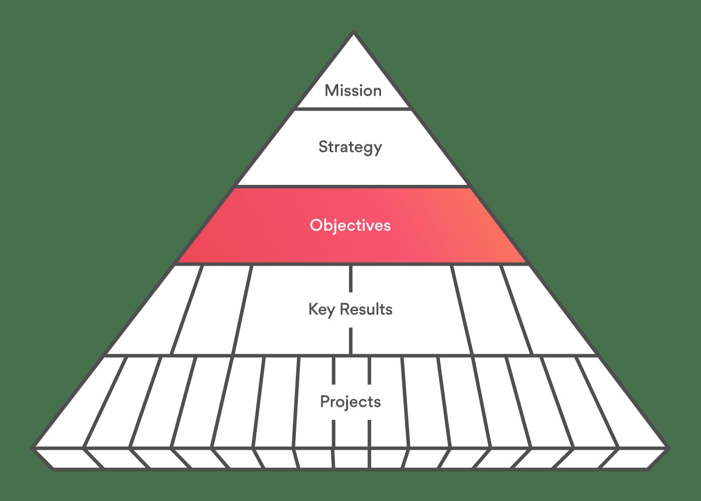 Pyramid of clarity