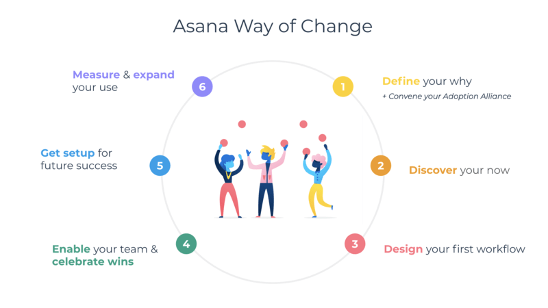 GRAPHIC depicting the six steps outlined by the Asana way of change to define, discover, design, enable, add more teams, and expand use