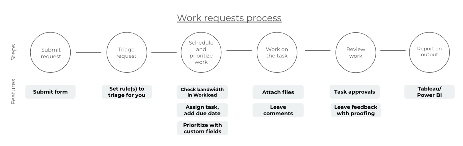 GRAPHIC of the process a work request can follow in Asana from start to finish
