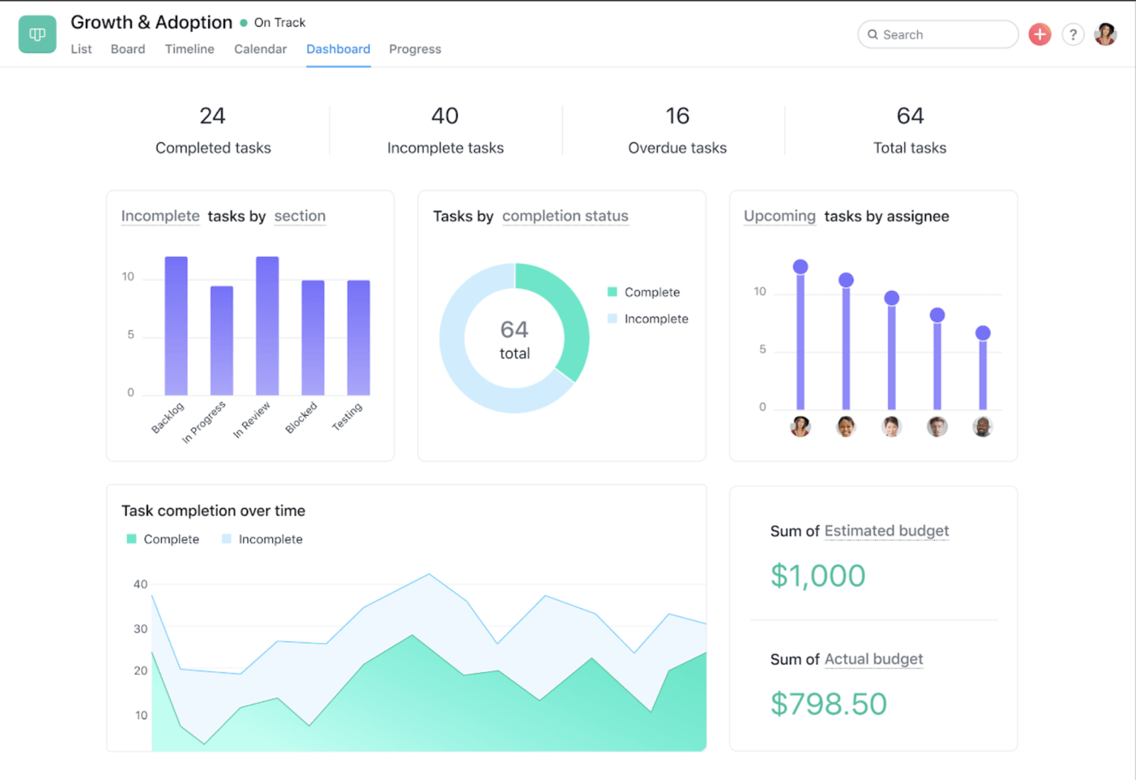 SCREENSHOT of Dashboard view in Asana, showing five different visualizations across bar graphs, pie charts, burnup charts, and budget sums to see incomplete or complete tasks by section, assignee, and more.