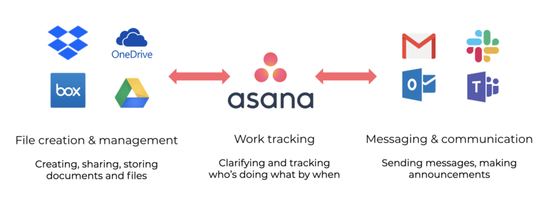 GRAPHIC showing how Asana works with file creation, messaging, and communications tools