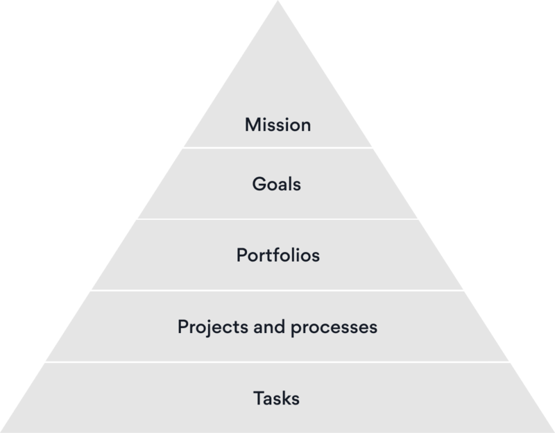 Asana's pyramid of clarity, showing the organization's mission at the top, followed by objectives, which are tracked across work in portfolios comprised of projects, which have assigned tasks