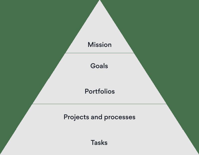 Die Pyramide der Klarheit von Asana zeigt an der Spitze die Mission des Unternehmens. Darauf folgen die Ziele, die über die Arbeit in Portfolios nachverfolgt werden. Portfolios bestehen wiederum aus Projekten, zu denen zugewiesene Aufgaben gehören.
