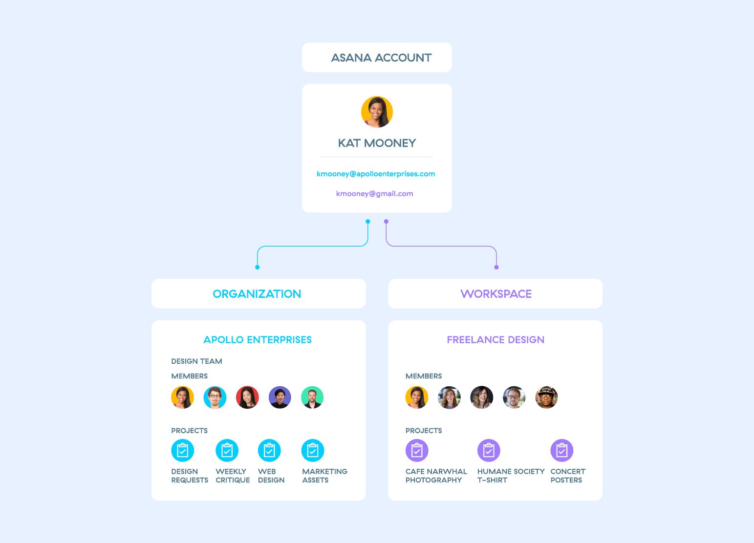 Your Asana account is tied to your email address. You can create and join Asana Organizations and Workspaces to track your work with tasks, projects, and conversations