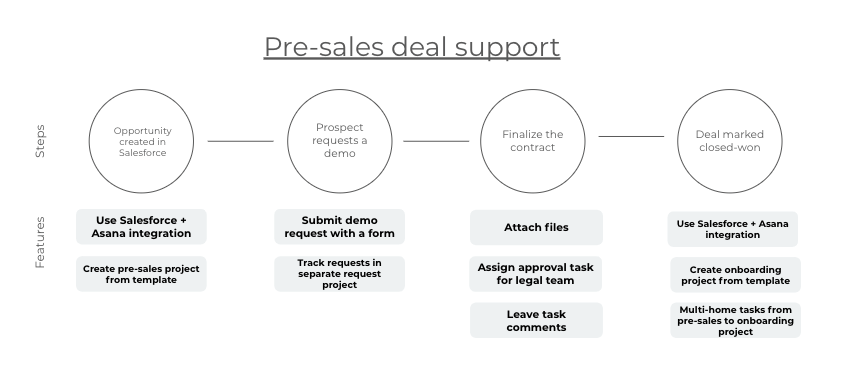 SCREENSHOT of example workflow for a pre-sales deal support and which features in Asana help you through each step