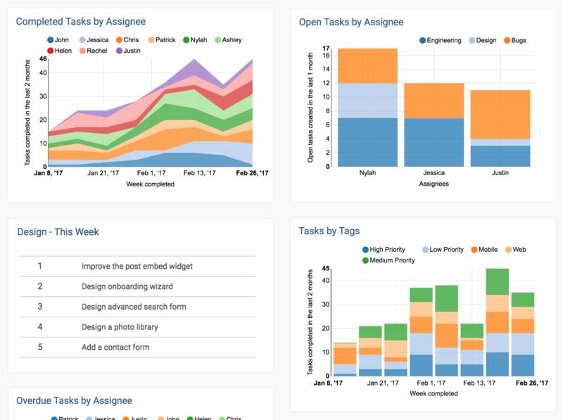 velocity   asana  task tracking and reporting  u00b7 asana