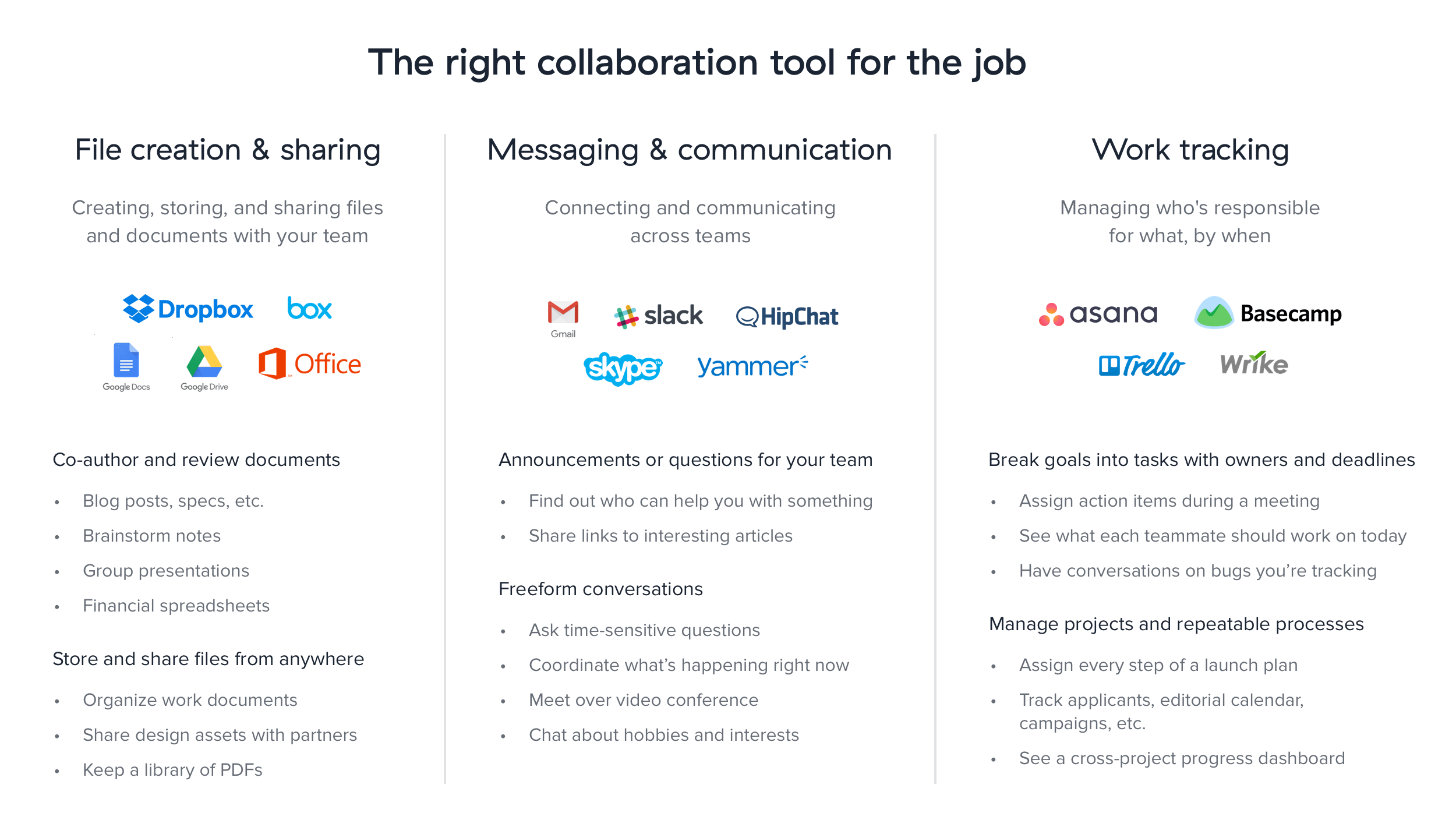 Where Asana fits in with other collaboration tools