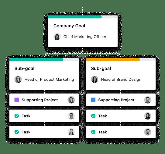 Align your organization