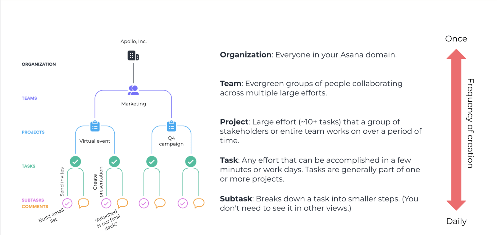 IMAGE of Asana hierarchy from organization to team to project to task to subtask with examples of each