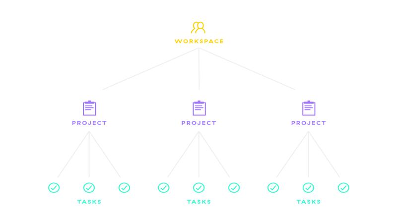 Arbeitsbereich-Diagramm