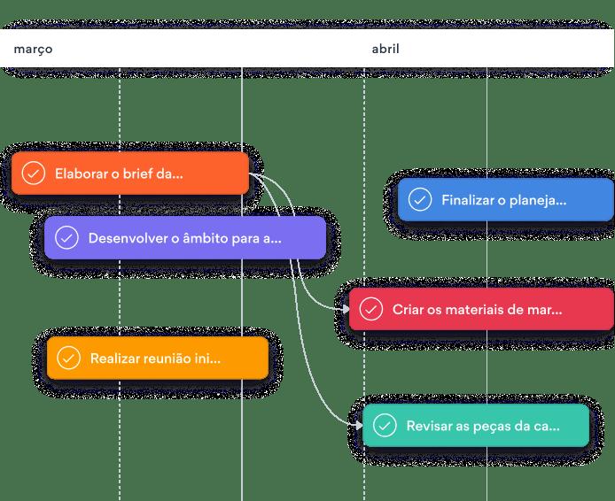 Visualização de Cronograma da Asana